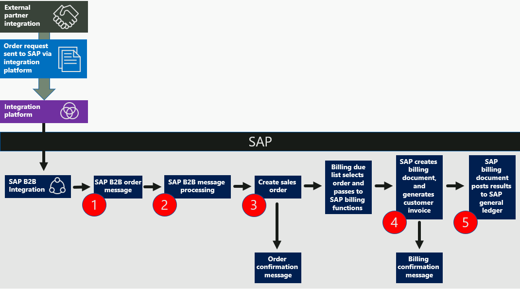 Telemetry workflow steps for the non-delivery order to cash process in SAP as described in the following text.