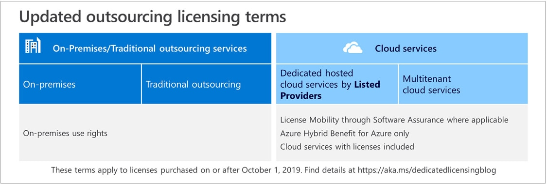Licensing Terms for Dedicated Hosted Cloud Services | Microsoft