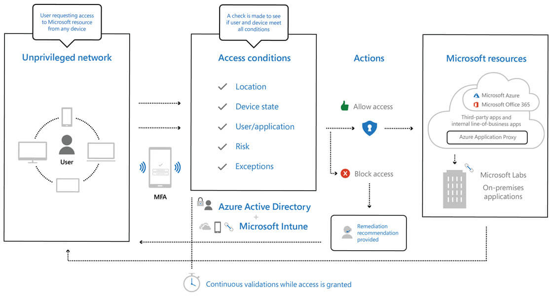 A diagram that illustrates Microsoft's approach to Zero Trust implementation.