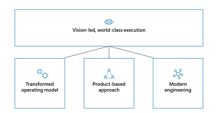 CSEO digital-transformation methodology