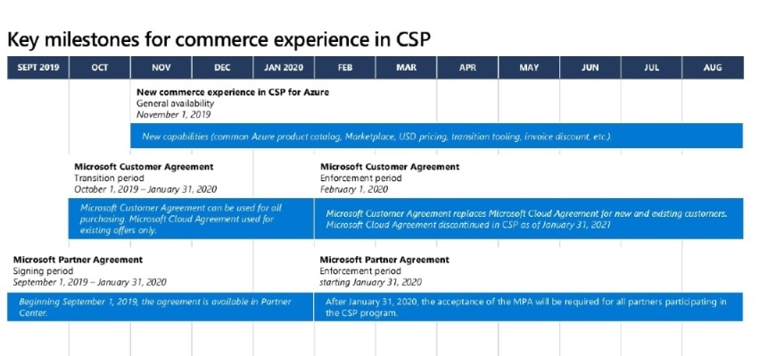 Key milestones for commerce experience in CSP