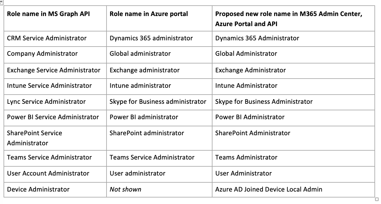 Table of new role names