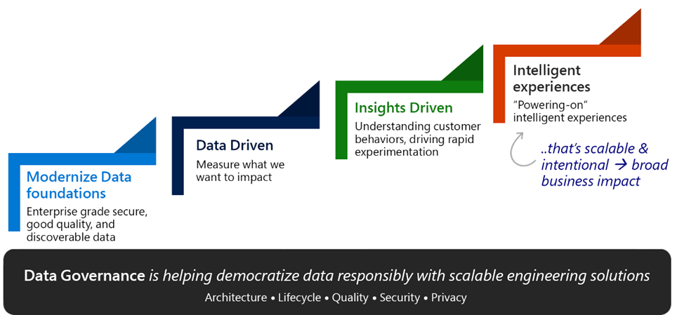 Image illustrates how Data Governance is a foundational pillar of the overall data governance strategy.