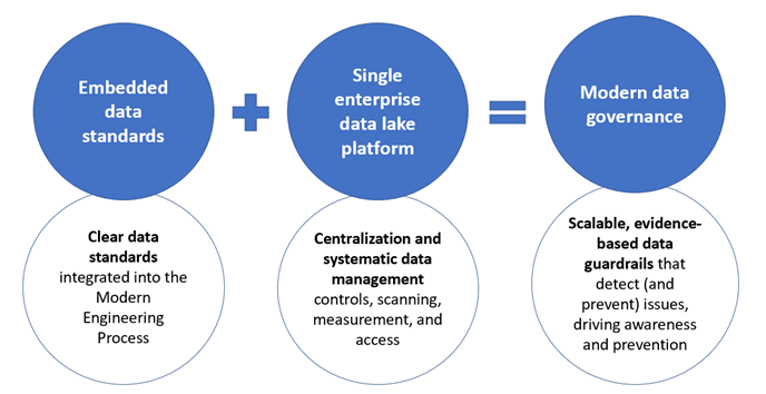 Image is an illustration of how embedded data standards and the enterprise data lake platform are the two primary components in providing modern data governance.