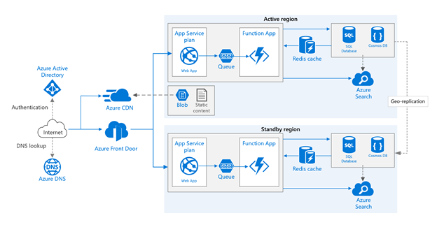 As an application makes calls to back-end pools,  Azure Front Door's geo-replication creates seamless and automated failover environments.