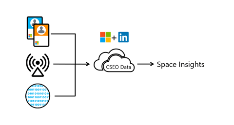 Diagram showing Wi-Fi,  badge,  and organizational data blended with CSEO data to arrive at space insights for Microsoft and LinkedIn.