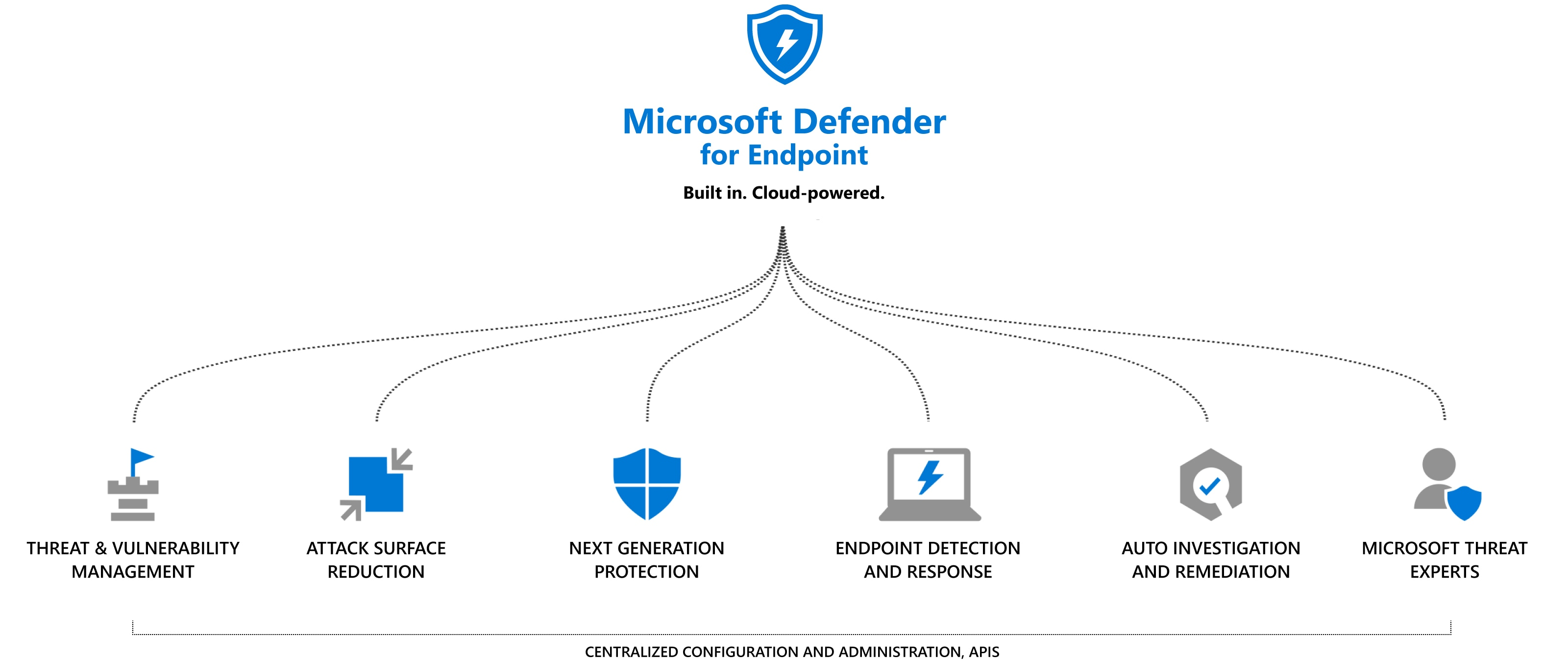 Microsoft Defender pour point de terminaison, Microsoft 365
