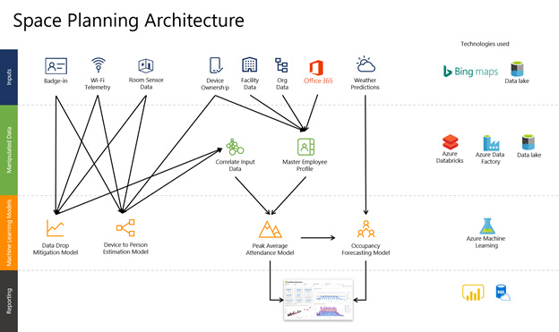 Diagram depicting data sources from telemetry,  room sensor data,  device and facility data,  and more,  taken into 4 core Machine Learning models,  to arrive at a dashboard of insights.