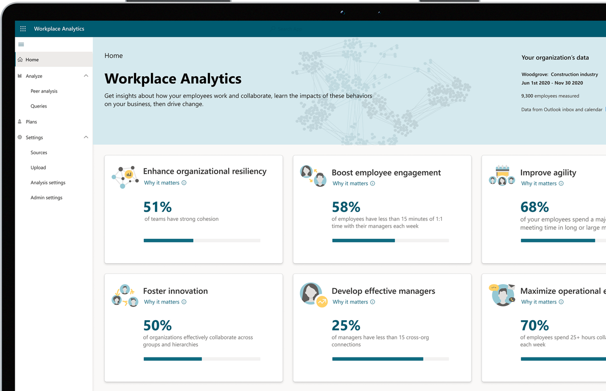 A screen displaying the Insights dashboard in Workplace Analytics.