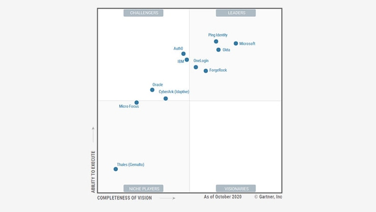 The Magic Quadrant for Access Management, measuring completeness of vision and ability to execute, which shows Microsoft as a leader.