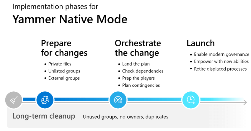 """Three columns of text describe the specific sequence of implementation for Native Mode,  """"Prepare for changes"""",  """"Orchestrate the change"""",  and """"Launch"""". The fourth phase,  """"Long-term cleanup"""",  which starts before anything else and continues through implementation,  runs underneath the three columns."""
