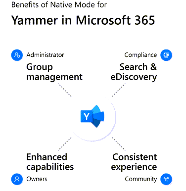 Yammer in Native Mode,  represented by a large circle containing various personas,  highlights how the integration with Microsoft 365 unlocks specific features for individual personas that benefit everyone in the network. These personas include administrators,  compliance professionals,  group owners,  and the community as a whole.