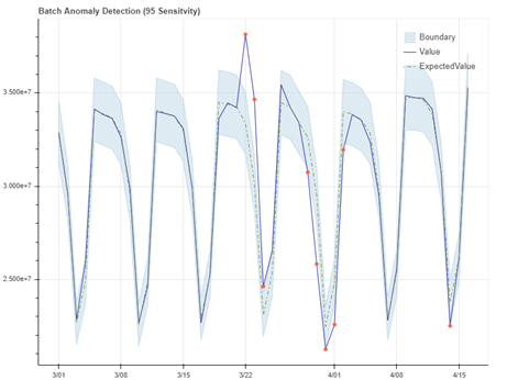 Time-series data with anomaly data points,  with some data points outside the expected limits of the graph.