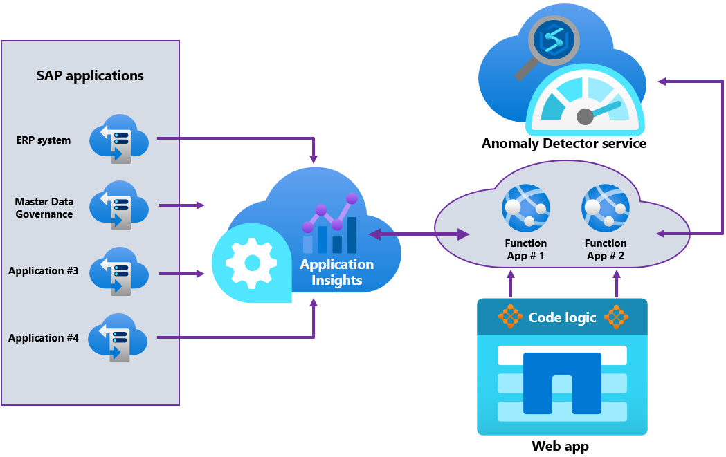 Azure Anomaly Detector for SAP architecture.