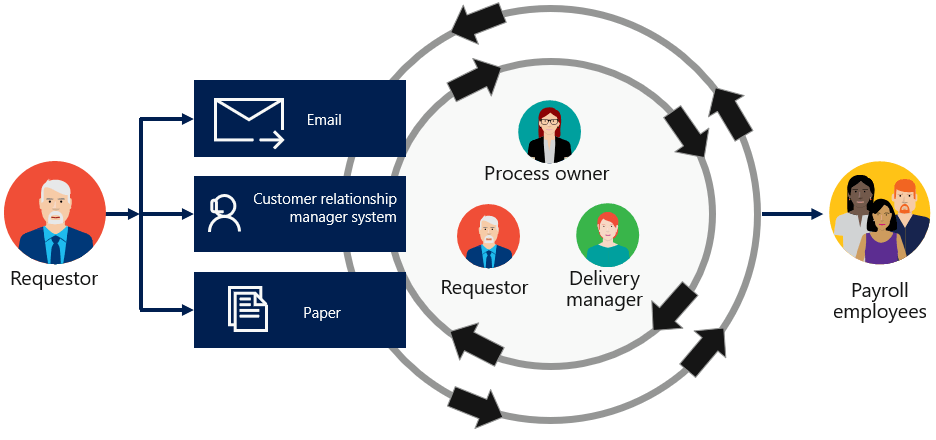 The manual off-cycle payroll process. A requestor uses email,  CRM,  or paper to create a request. The request requires several communications exchanges between process owner,  requestor,  and delivery manager for eventually being sent to payroll employees.