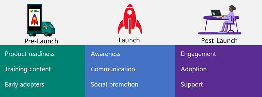 Illustration of pre-launch,  launch and post-launch major activities of a marketing plan.