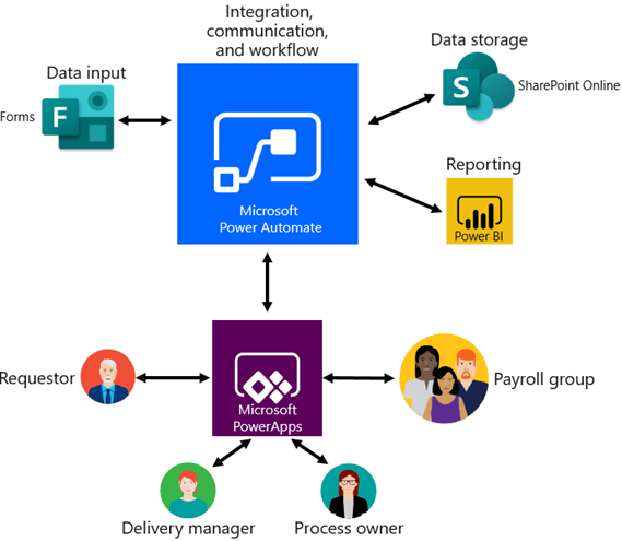 The SOCRT architecture using Microsoft Power Automate. Power Automate provides a conduit for connectivity between several components including Microsoft Forms for data input,  SharePoint Online for data storage,  Power BI for reporting,  and Power Apps for user interface.