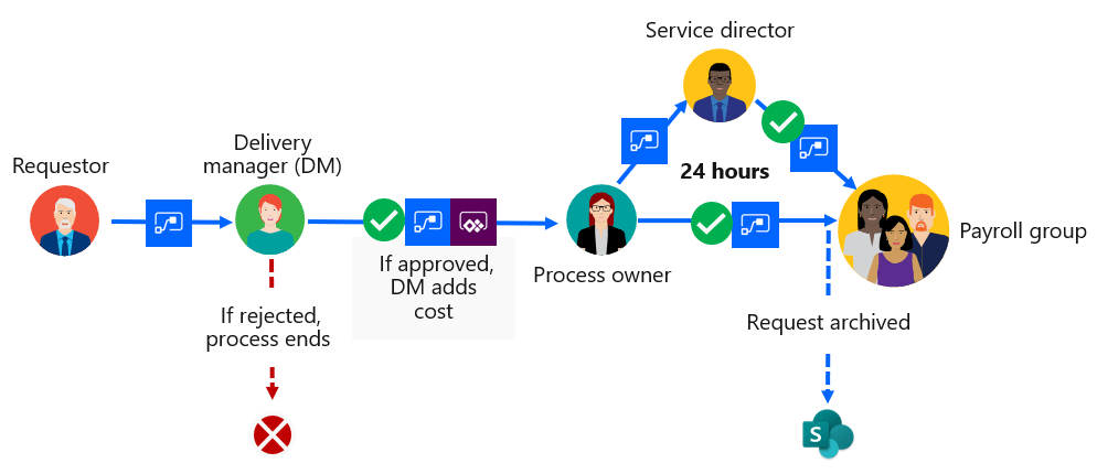 Off-cycle payroll request processing with SOCRT.