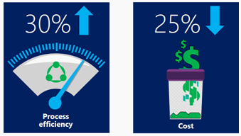 The figure depicts a 30 percent Increase in process efficiency and a 25 percent decrease in cost.