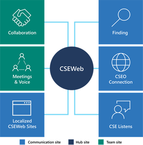 A graphic of an example hub for the internal IT site at Microsoft,  called CSEWeb. CSEWeb is represented in the middle. Connected to it are a variety of team or communication sites,  including Collaboration,  Meetings & Voice,  and Finding.