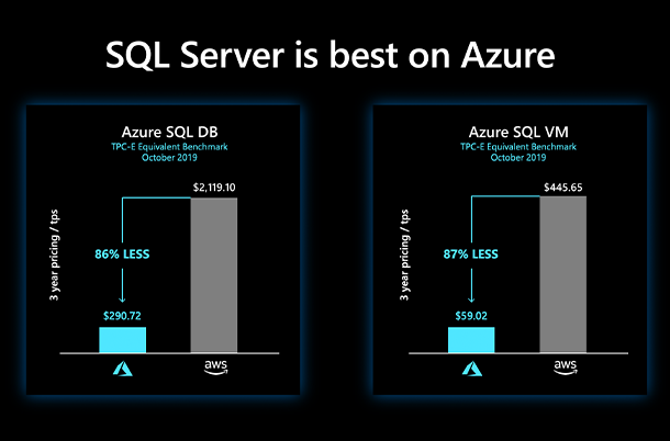 SQL Server is best on Azure