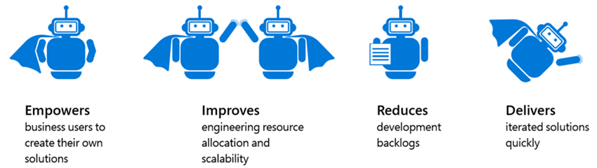 Figure 1. An illustration of blue bots representing the benefits of citizen development,  including improved engineering resource allocation,  reduced development backlogs,  and a greatly accelerated application-building process.