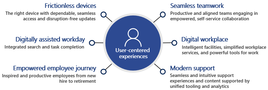 Diagram of the six primary investments based on user-centered experiences: Frictionless devices,  digitally assisted workday,  empowered employee journey,  digital workplace,  seamless teamwork,  and modern support.
