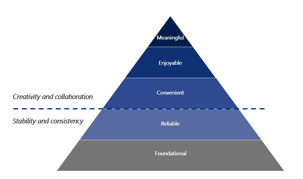 A pyramid of the employee needs hierarchy is described in the text following Figure 1.