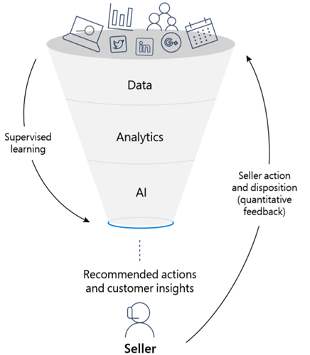 "An illustration of a funnel. At the top of the funnel are icons representing various data points. The funnel is sectioned into three horizontal bands labeled data,  analytics,  and AI. At the bottom of the funnel is an icon representing a seller and the label ""Recommended actions and customer insights."
