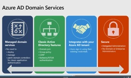 Icons representing some of the benefits of Azure AD Domain Services including managed domain services, classic Active Directory features, integration with the user's Azure AD tenant, and security