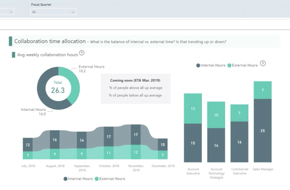 Still image from video showing Workplace Analytics screen