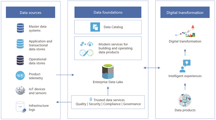 An illustration depicting the technologies that make Microsoft's Modern Data Foundations possible. On the left is a group of data sources,  including master data systems,  application and transactional data stores,  product telemetry,  and IoT devices and sensors. In the center is a group labeled data foundations,  and it includes the Data Catalog and the Enterprise Data Lake. On the right is a group labeled digital transformation,  and it illustrates that data products become intelligent experiences,  which lead to digital transformation.