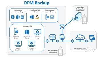 Chart of D P M Backup