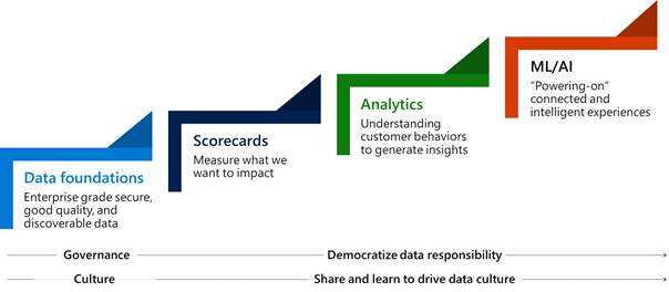 """An illustration of 4 stairsteps. The lowest stairstep is labeled """"Data foundations."""" The next step up is labeled """"Scorecards."""" The next step up is labeled """"Analytics."""" The highest step is labeled """"ML/AI."""" Underlying all of these steps are """"Governance"""" and """"Culture."""