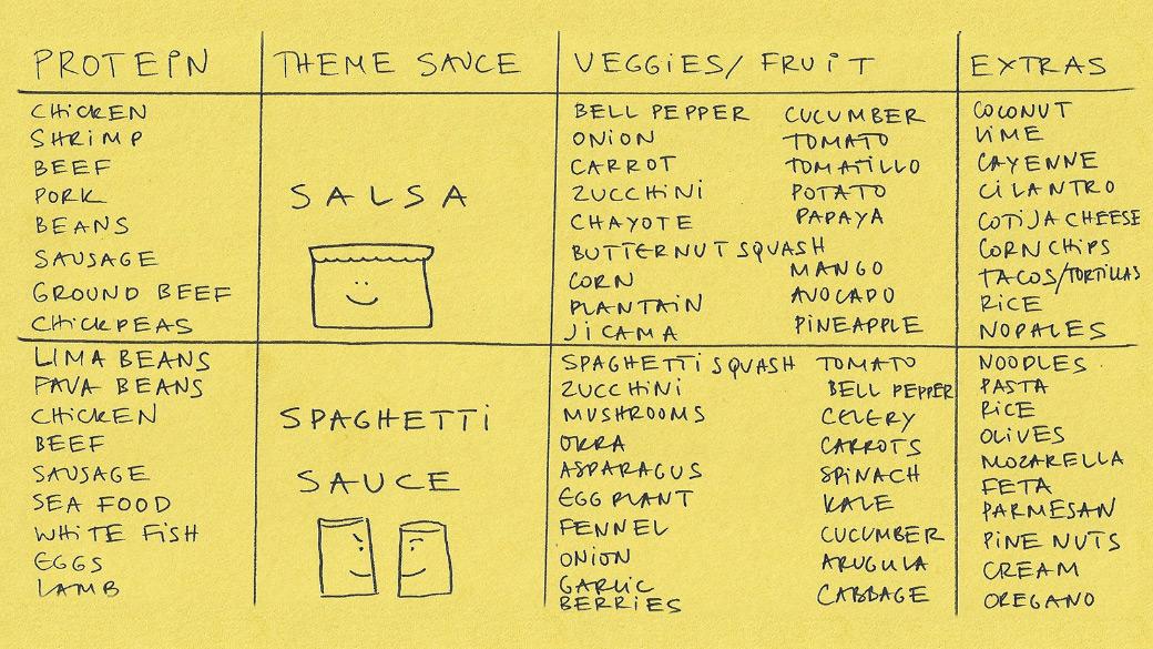 Handwritten ingredients for cooking salsa and pasta sauce