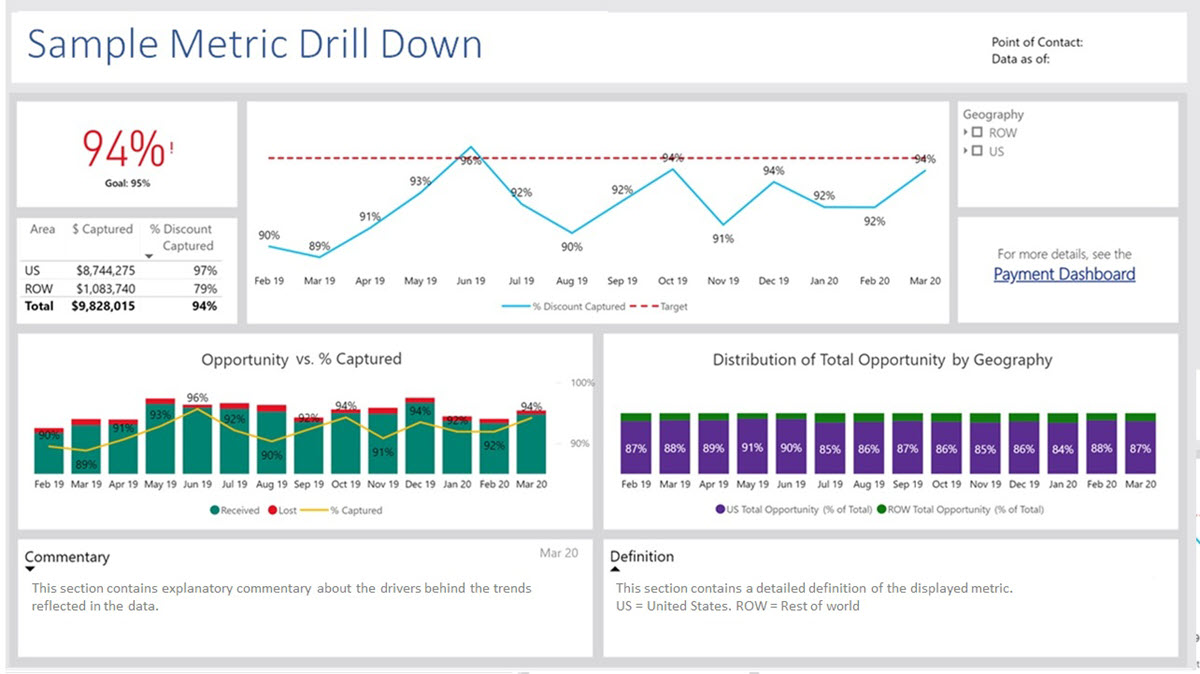 A screen capture of drill-down view of data from a scorecard metric,  provided by Power BI.