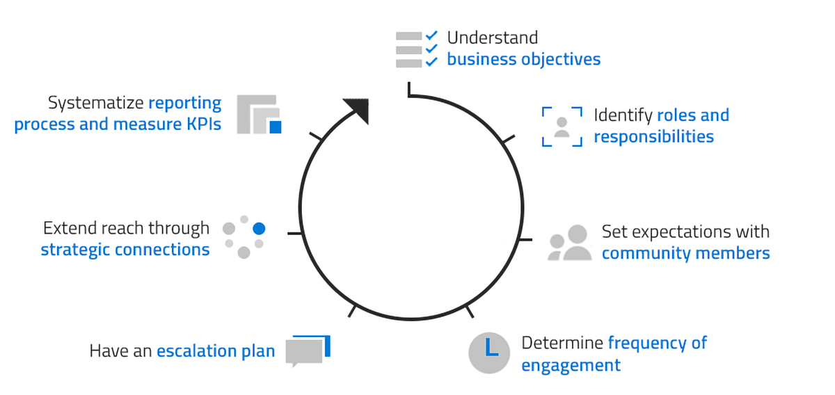 A picture containing a graphic that illustrates the seven best practices for setting up and managing Yammer communities.