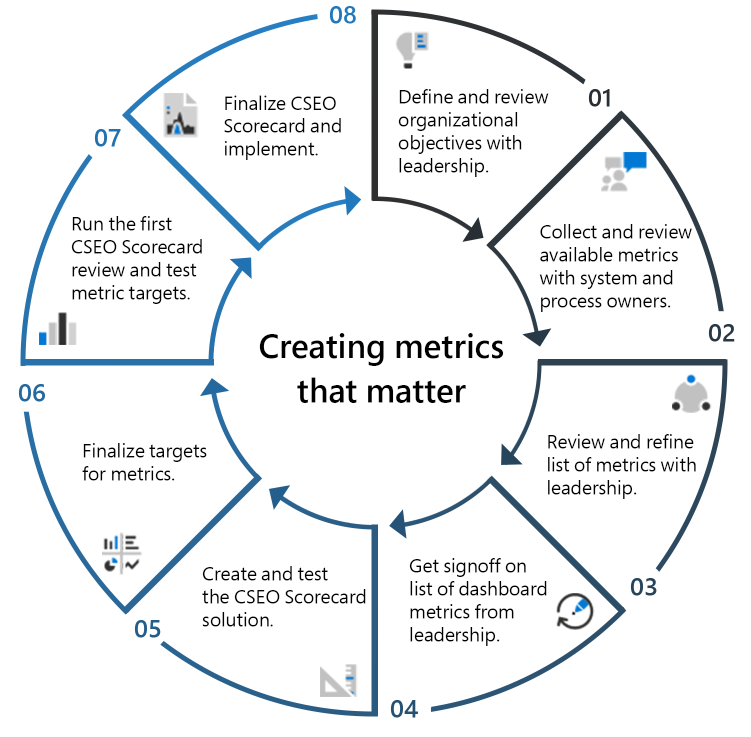 An image that shows an overview of the iterative process Microsoft CSEO uses to create metrics that matter for the scorecard.