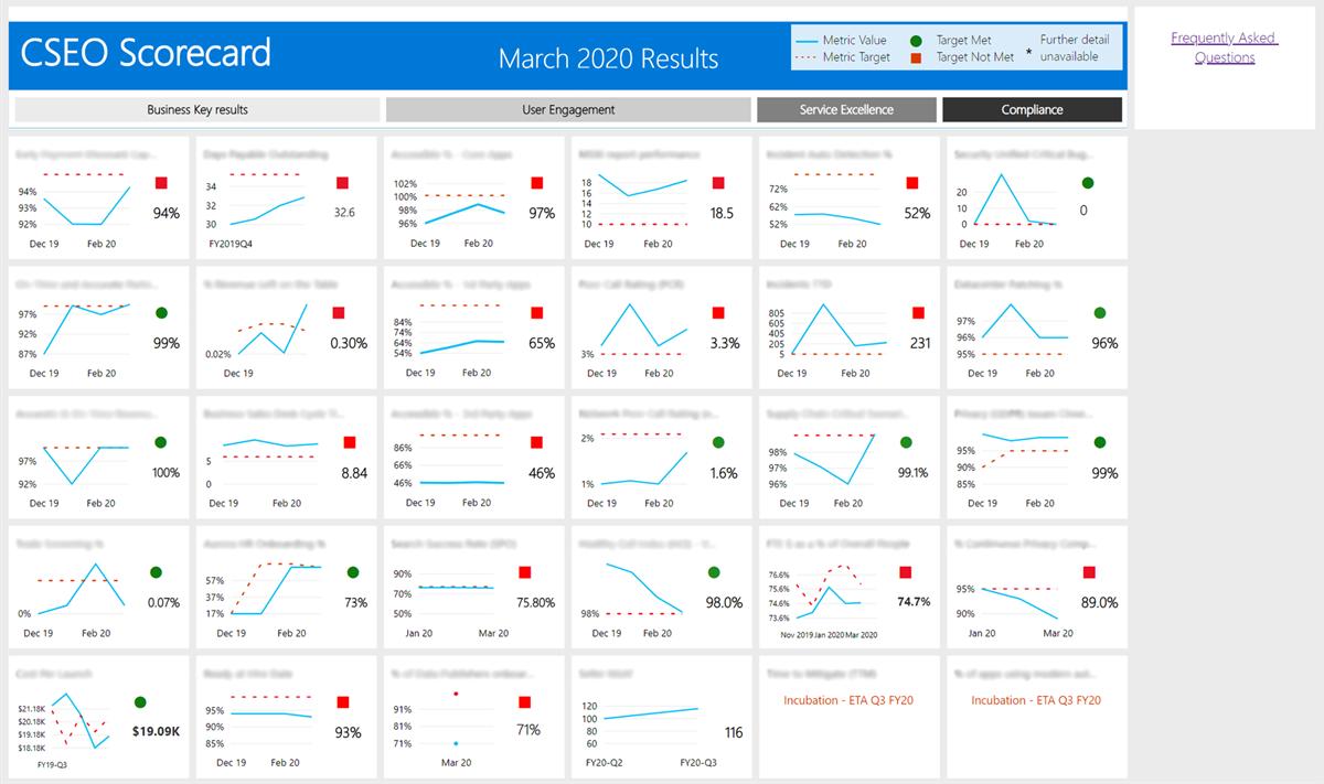 A screen capture of the CSEO Scorecard dashboard.
