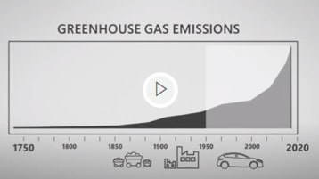 A greenhouse gas emissions chart from the video.