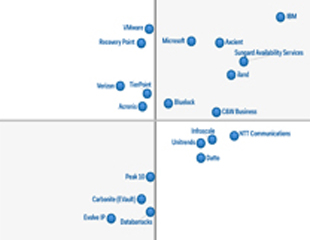 Gartner magic quadrant chart.