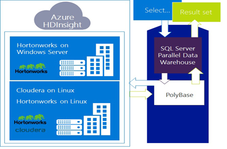 Graphic showing how PolyBase works with SQL Server Parallel Data Warehouse and Azure HDInsight.