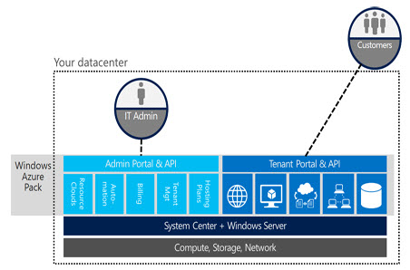 Chart showing how Windows Azure Pack works.