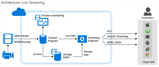 Chart of Azure Media Services architecture for live streaming.