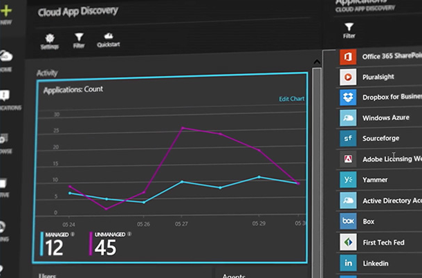 Lijndiagram in Cloud App Discovery-dashboard.