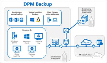 Diagram van DPM Backup.