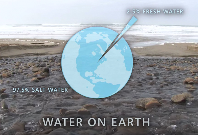 Water on earth is 97.5 percent salt water and 2.5 percent fresh water.