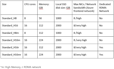Chart comparing the Size, CPU cores, Memory:GiB, Local SSD disk size, Max NICs/ Network bandwidth and dedicated RDMA Network of H-series sizes of virtual machines.