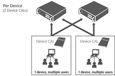 Licencia de acceso de cliente basada en dispositivo