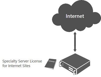 Licencias de servidor especializado